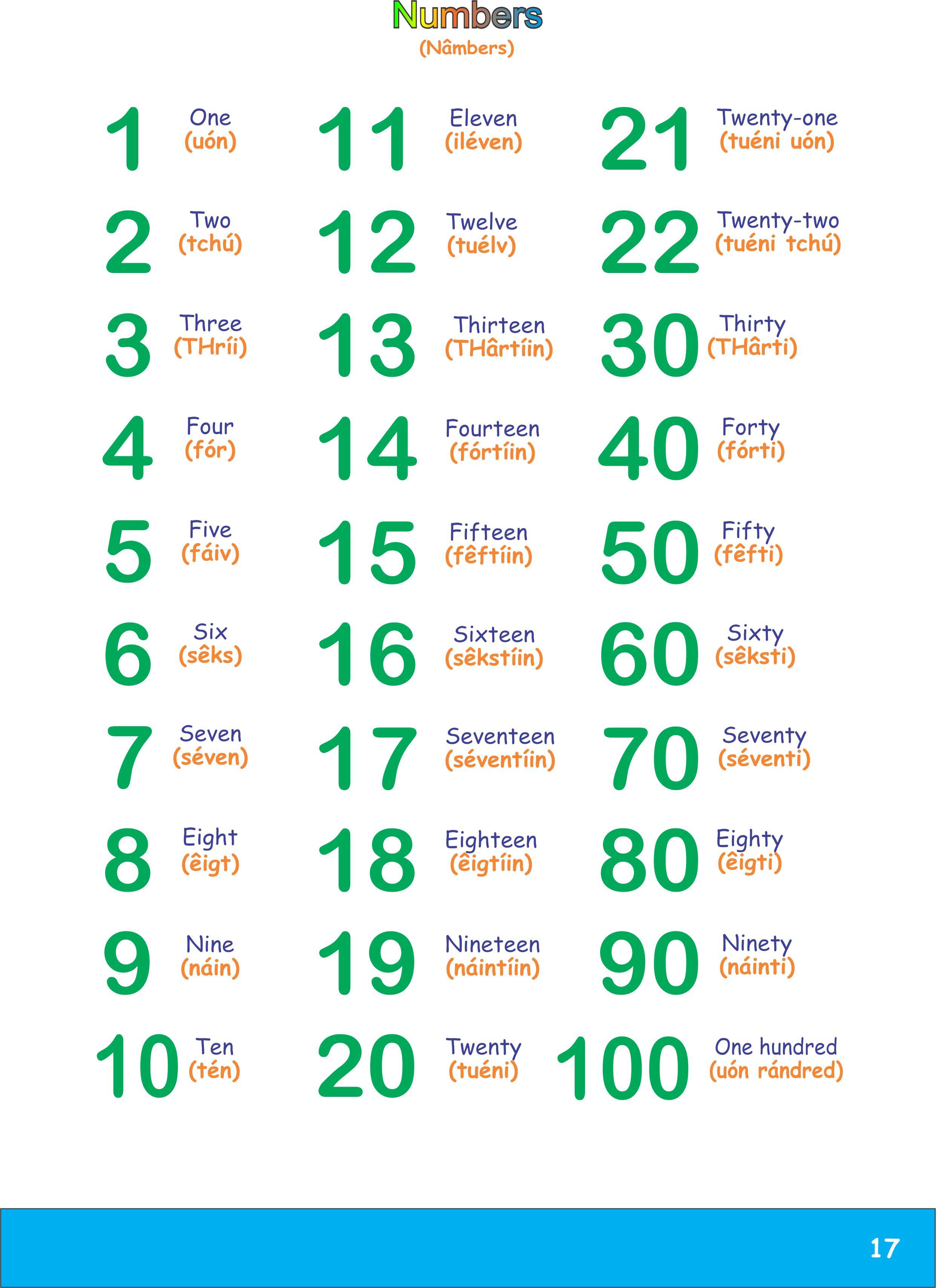 bee083229 Mais alguns números em inglês com Pronúncia Escrita Iupi